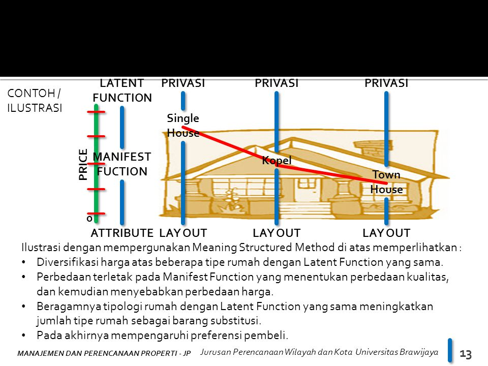 PRICE ATTRIBUTE. MANIFEST FUCTION. LATENT FUNCTION. LAY OUT. Single House. PRIVASI. LAY OUT. Kopel.