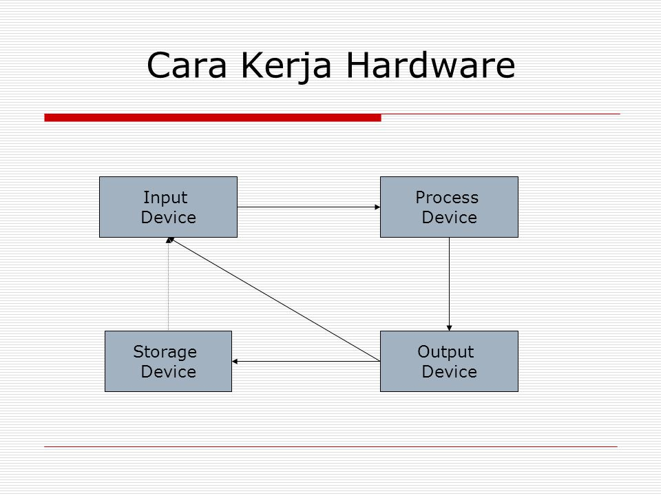 Cara Kerja Hardware Input Device Process Device Storage Device Output