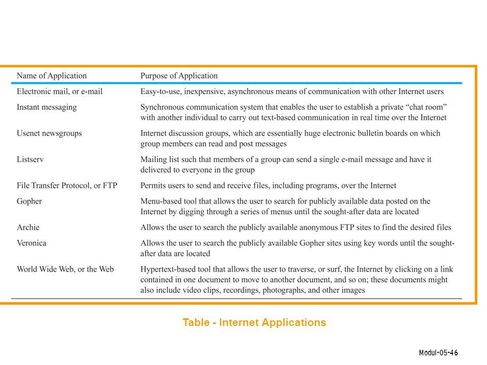 Table - Internet Applications