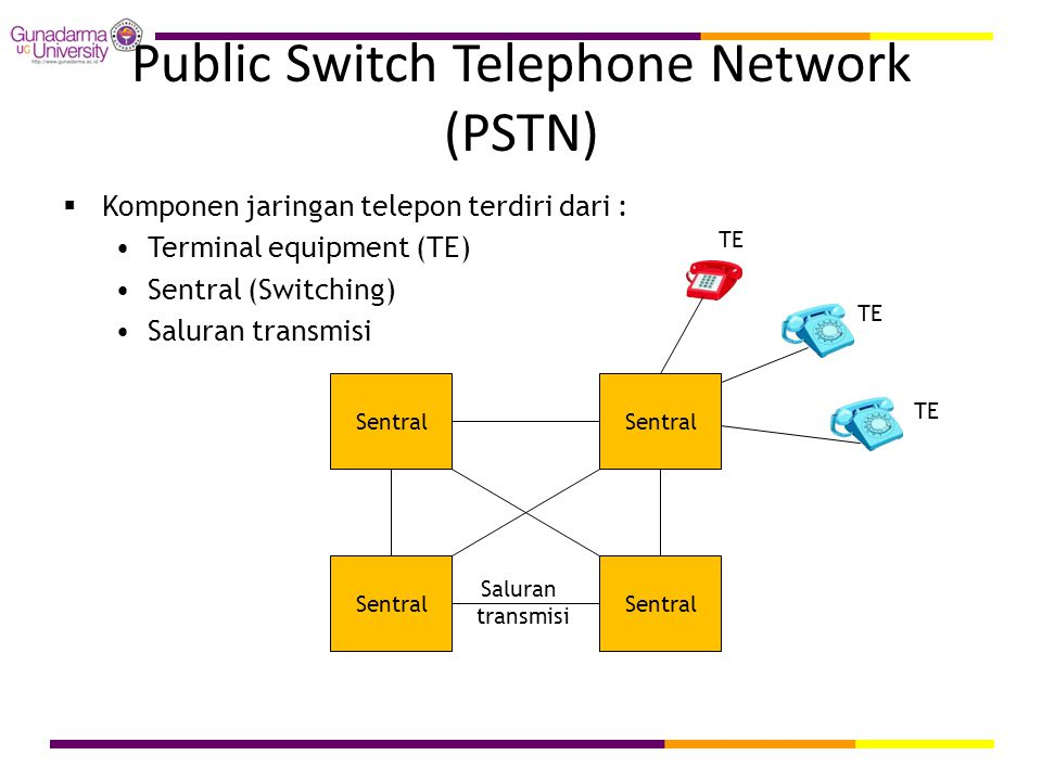 Public Switch Telephone Network (PSTN)