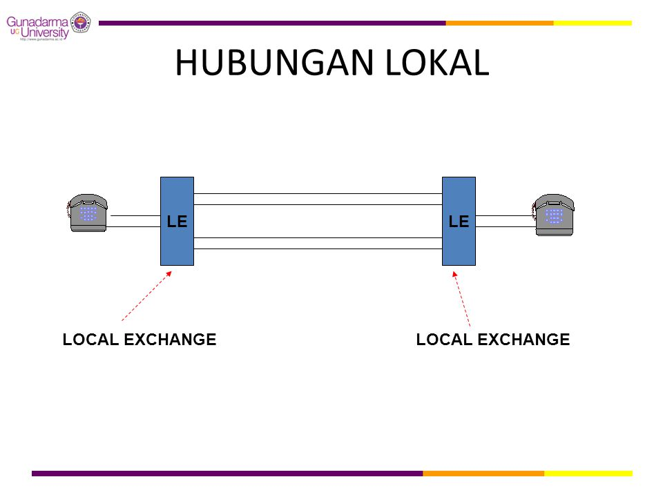 HUBUNGAN LOKAL LE LE LOCAL EXCHANGE LOCAL EXCHANGE