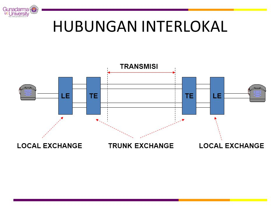 HUBUNGAN INTERLOKAL TRANSMISI LE TE TE LE LOCAL EXCHANGE
