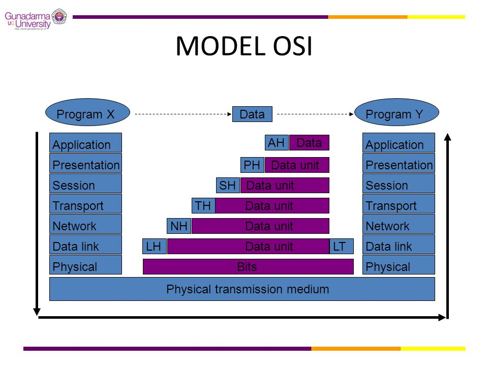 MODEL OSI Data Program X Program Y Application Data AH Presentation