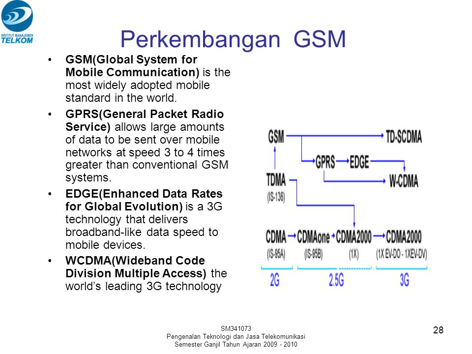 Perkembangan GSM GSM(Global System for Mobile Communication) is the most widely adopted mobile standard in the world.
