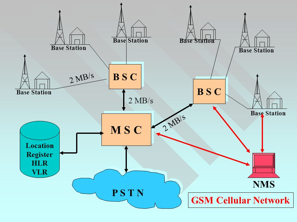 M S C B S C B S C NMS P S T N GSM Cellular Network 2 MB/s 2 MB/s