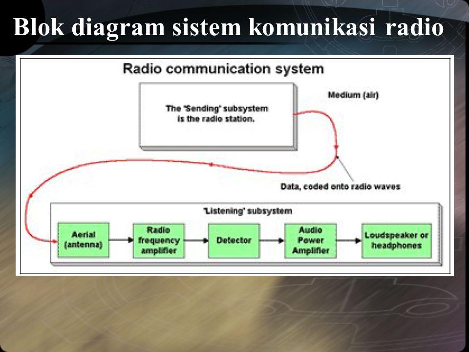 Prinsip komunikasi listrik ppt download 26 blok diagram sistem komunikasi radio ccuart Gallery