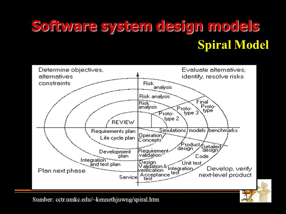 Software system design models