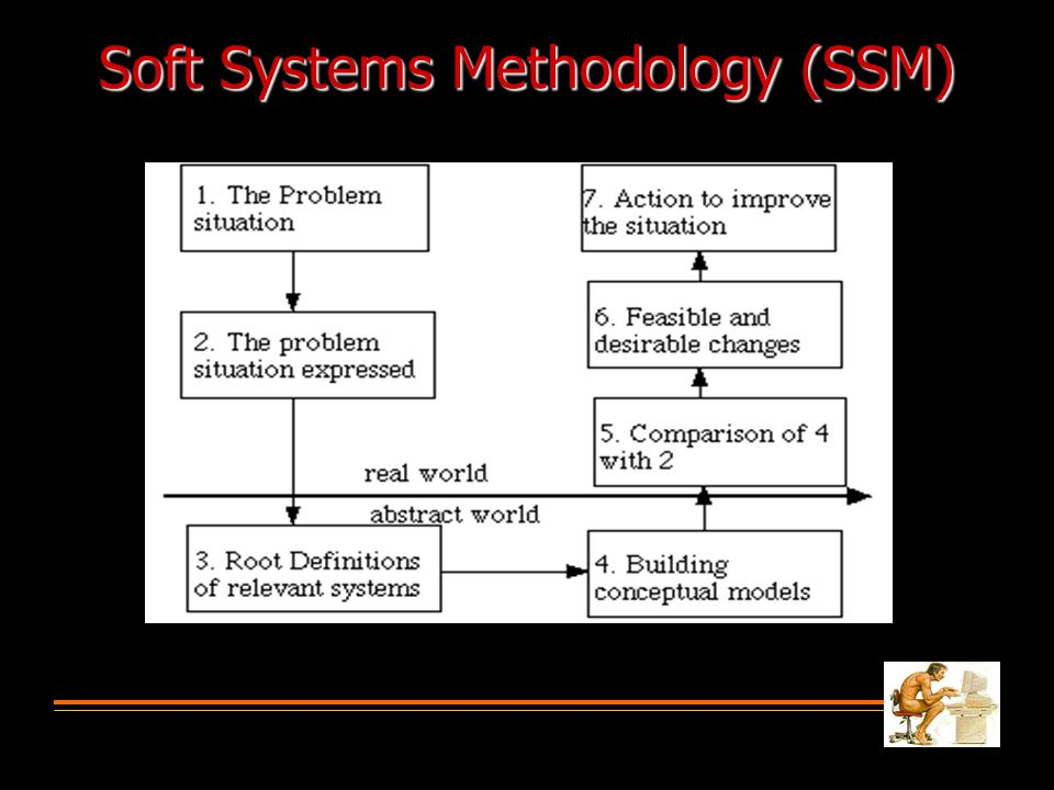Soft Systems Methodology (SSM)