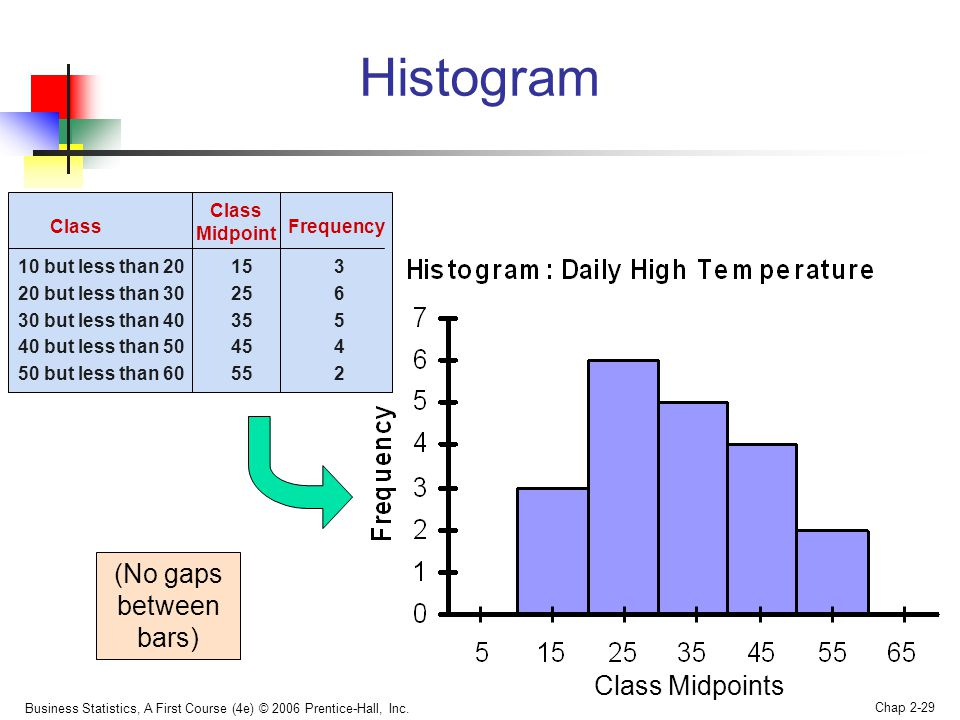 Histogram (No gaps between bars) Class Midpoints Class Midpoint Class