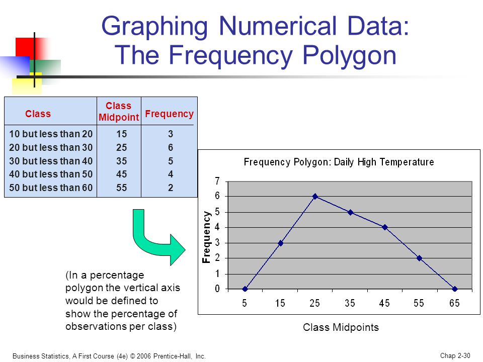 Graphing Numerical Data: The Frequency Polygon