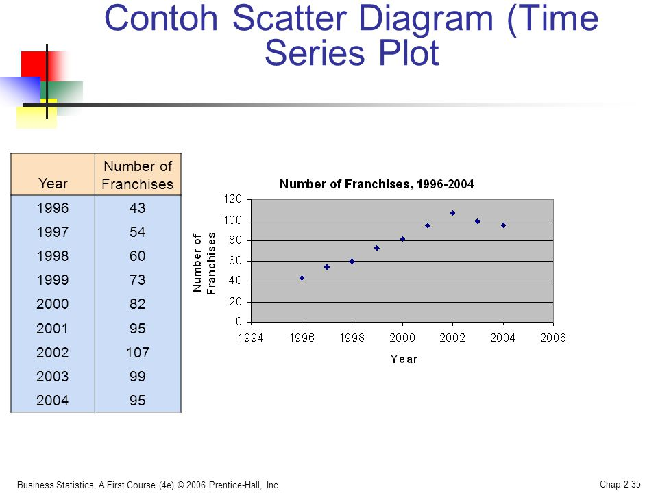Contoh Scatter Diagram (Time Series Plot