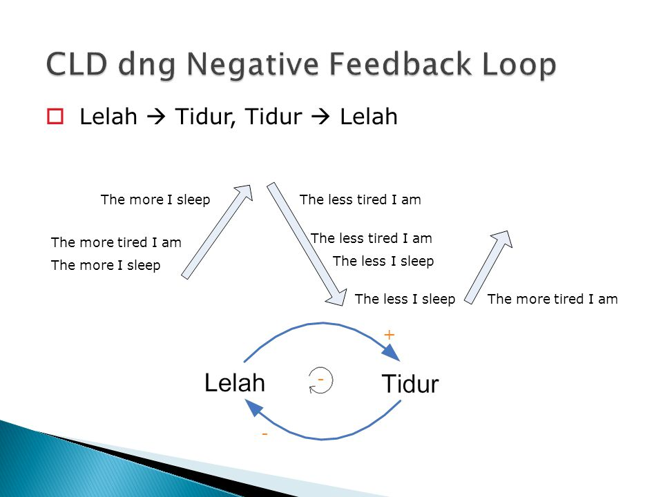 CLD dng Negative Feedback Loop