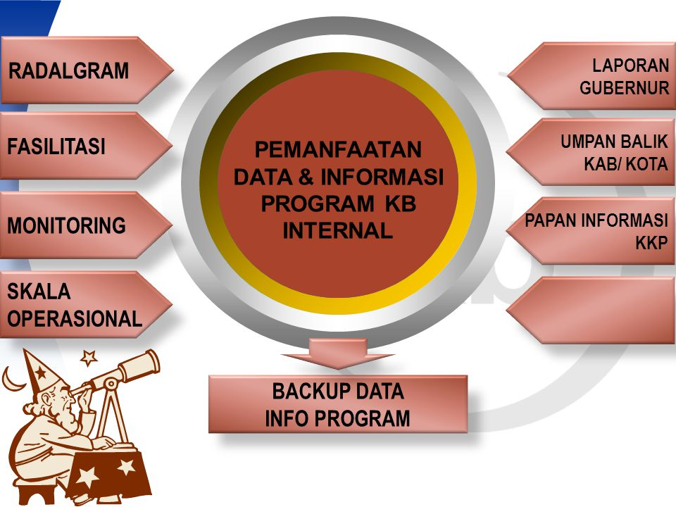 RADALGRAM FASILITASI PEMANFAATAN DATA & INFORMASI PROGRAM KB INTERNAL