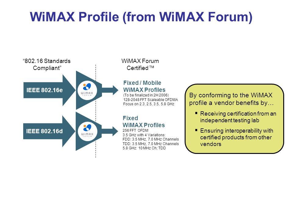 WiMAX Profile (from WiMAX Forum)