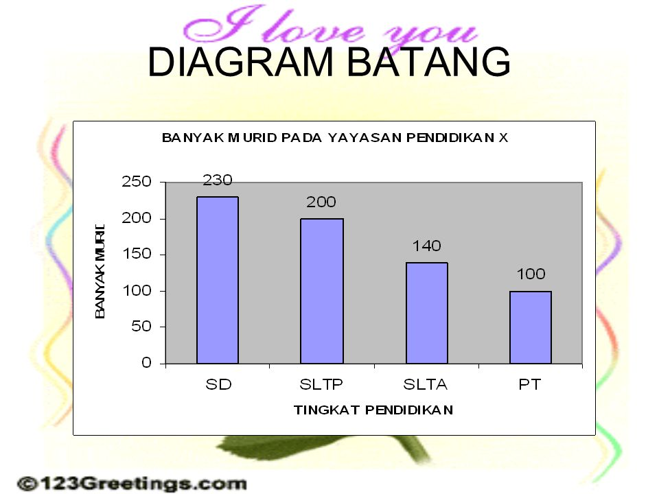 Penyajian data wahyu widodo ppt download 16 diagram batang ccuart Gallery