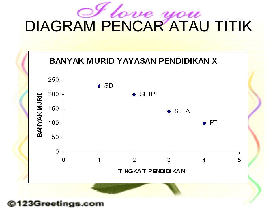 Penyajian data wahyu widodo ppt download 26 diagram pencar atau titik ccuart Images