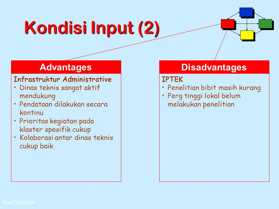 Kondisi Input (2) Advantages Disadvantages