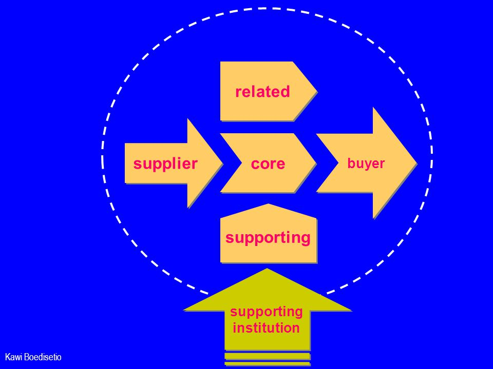 related supplier core supporting