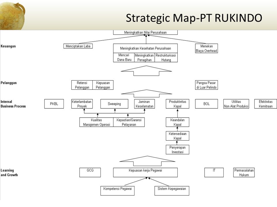 Strategic Map-PT RUKINDO