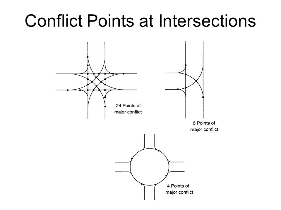 Conflict Points at Intersections