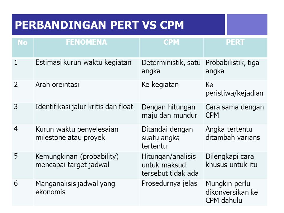 PERBANDINGAN PERT VS CPM
