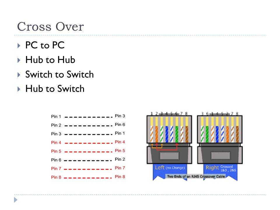 Cross Over PC to PC Hub to Hub Switch to Switch Hub to Switch