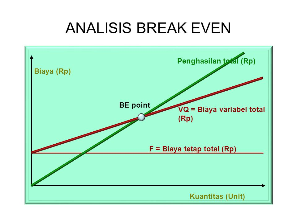 ANALISIS BREAK EVEN Penghasilan total (Rp) Biaya (Rp) BE point