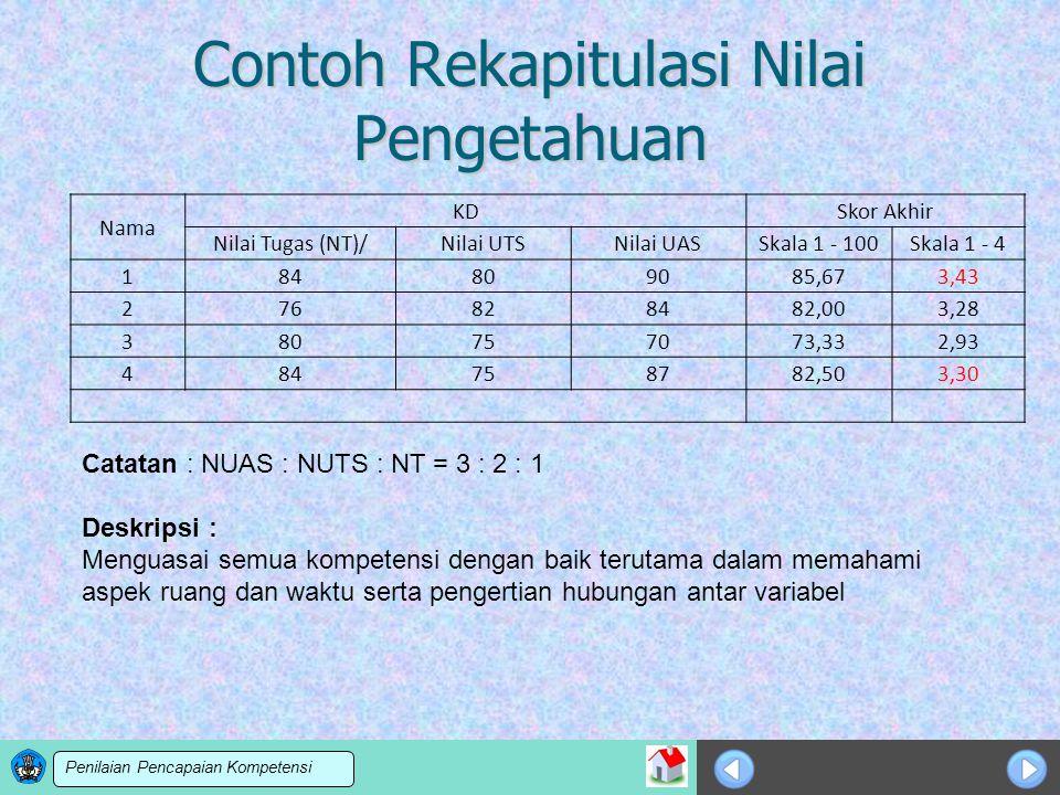 Pedoman Penilaian Pencapaian Kompetensi Peserta Didik Smk Ppt Download