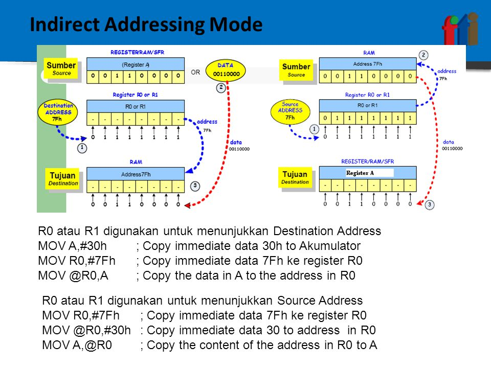 Indirect Addressing Mode