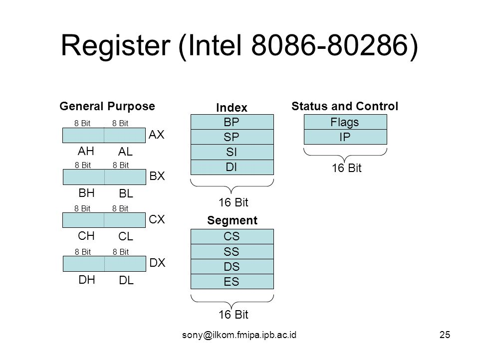 Register (Intel 8086-80286) General Purpose BP SP SI DI Index 16 Bit