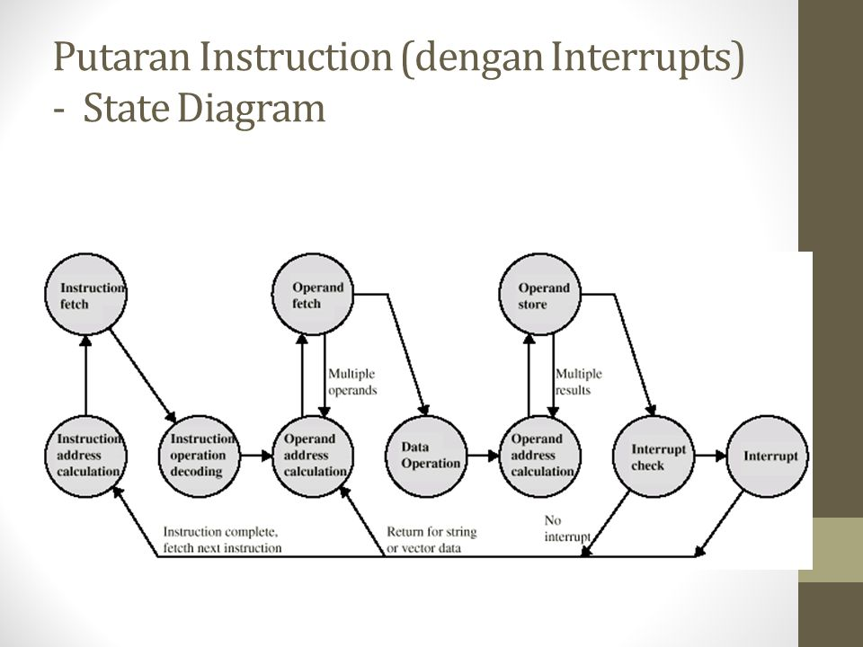 Putaran Instruction (dengan Interrupts) - State Diagram
