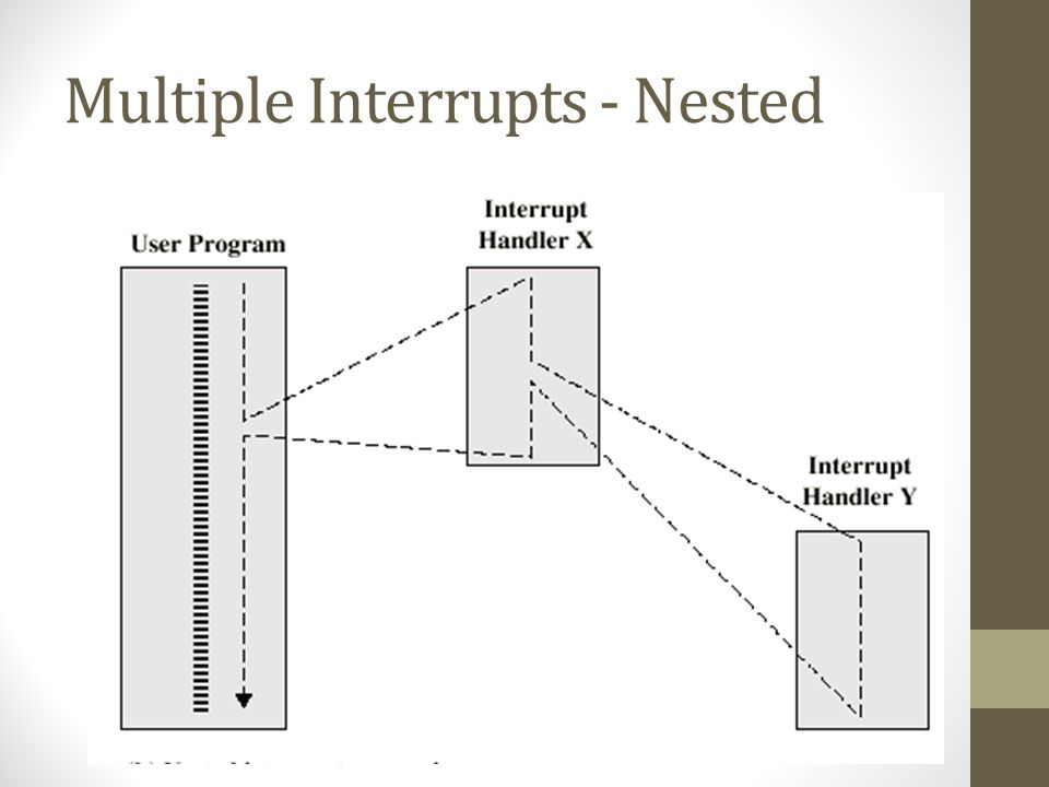 Multiple Interrupts - Nested