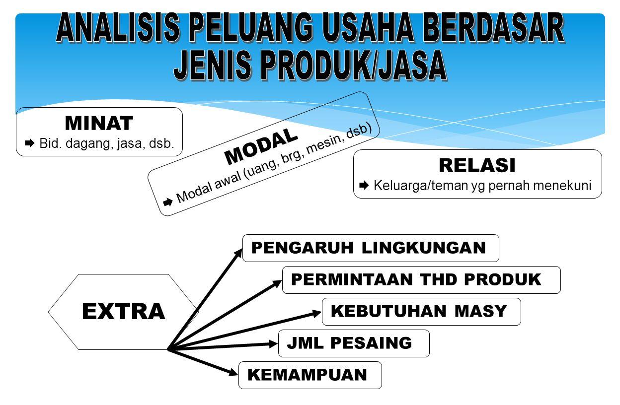 Menganalisis Peluang Usaha Oleh Ika Umaya Yasinta Ppt Download