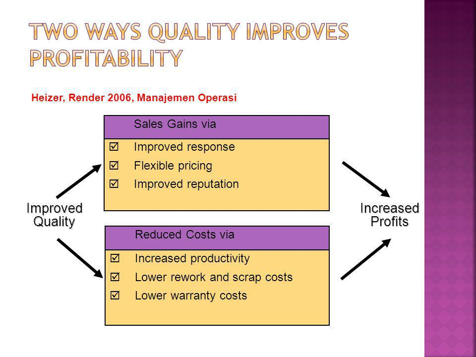Two ways quality improves profitability