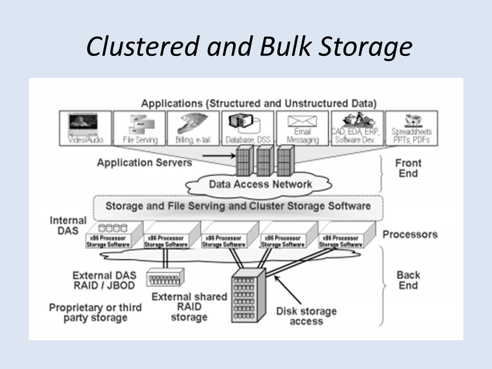 Clustered and Bulk Storage