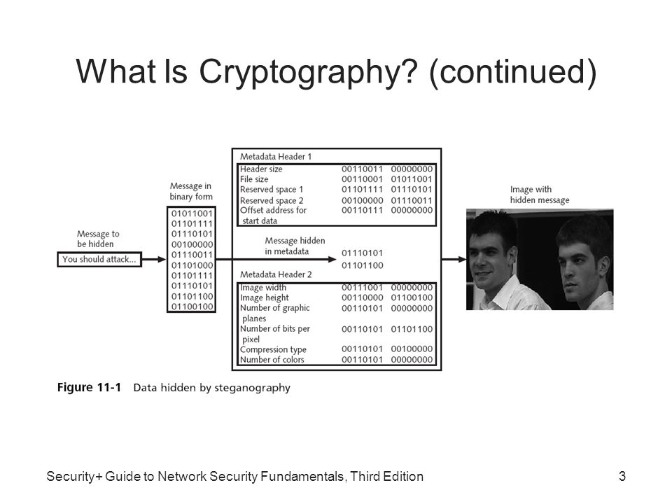 What Is Cryptography (continued)