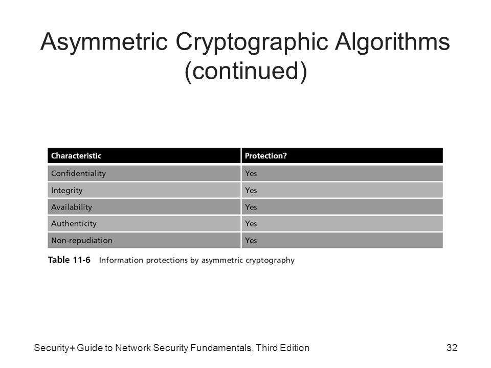Asymmetric Cryptographic Algorithms (continued)