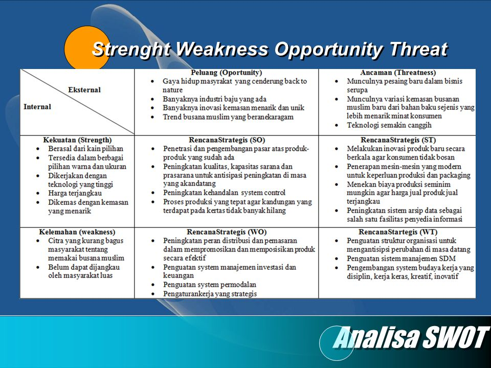 Strenght Weakness Opportunity Threat
