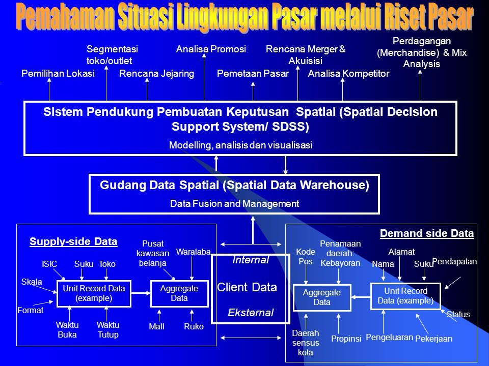 Gudang Data Spatial (Spatial Data Warehouse)
