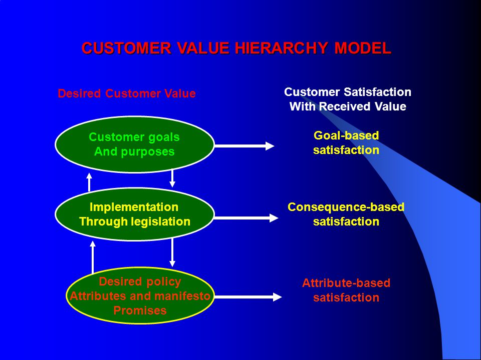 CUSTOMER VALUE HIERARCHY MODEL