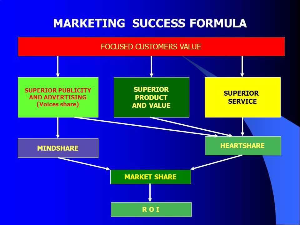 MARKETING SUCCESS FORMULA