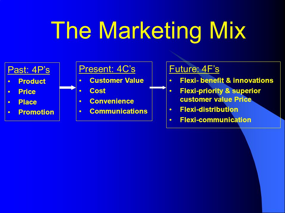 The Marketing Mix Past: 4P's Present: 4C's Future: 4F's Product Price