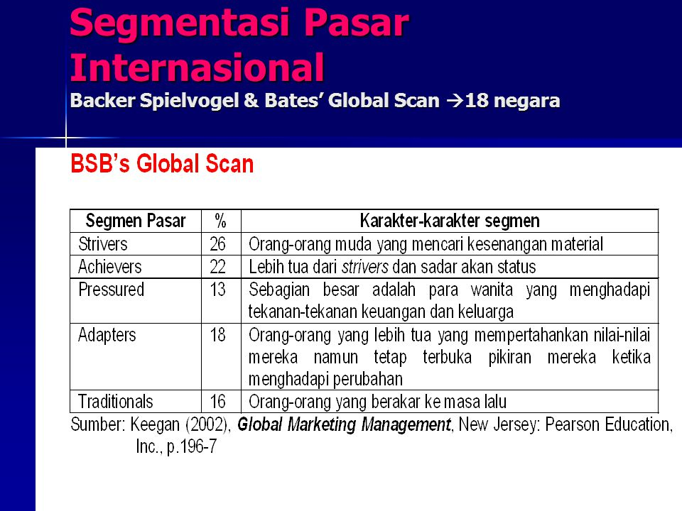 Segmentasi Pasar Internasional Backer Spielvogel & Bates' Global Scan 18 negara
