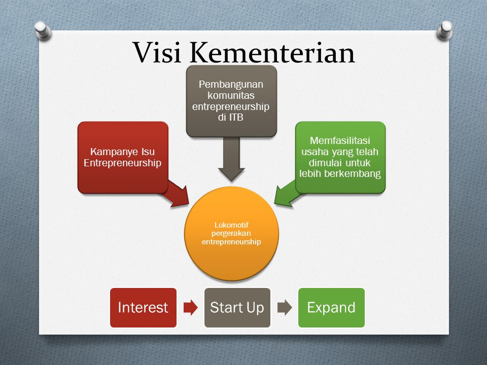 Visi Kementerian Interest Start Up Expand