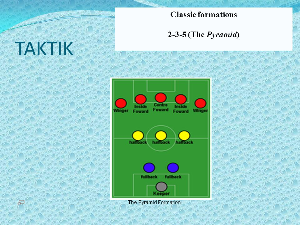 Classic formations 2-3-5 (The Pyramid) TAKTIK The Pyramid Formation