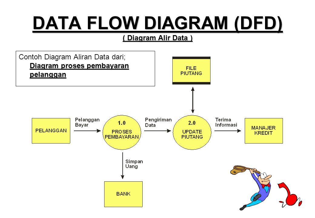 Pert 3 teknik dokumentasi desain database ppt download 11 data ccuart Images