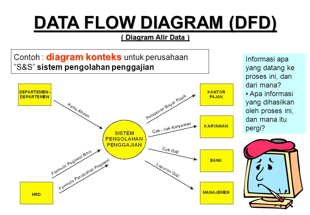 Pert 3 teknik dokumentasi desain database ppt download data flow diagram dfd diagram alir data ccuart Choice Image