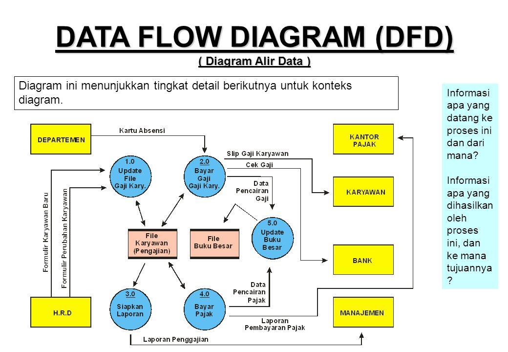 Pert 3 teknik dokumentasi desain database ppt download data flow diagram dfd diagram alir data ccuart Images