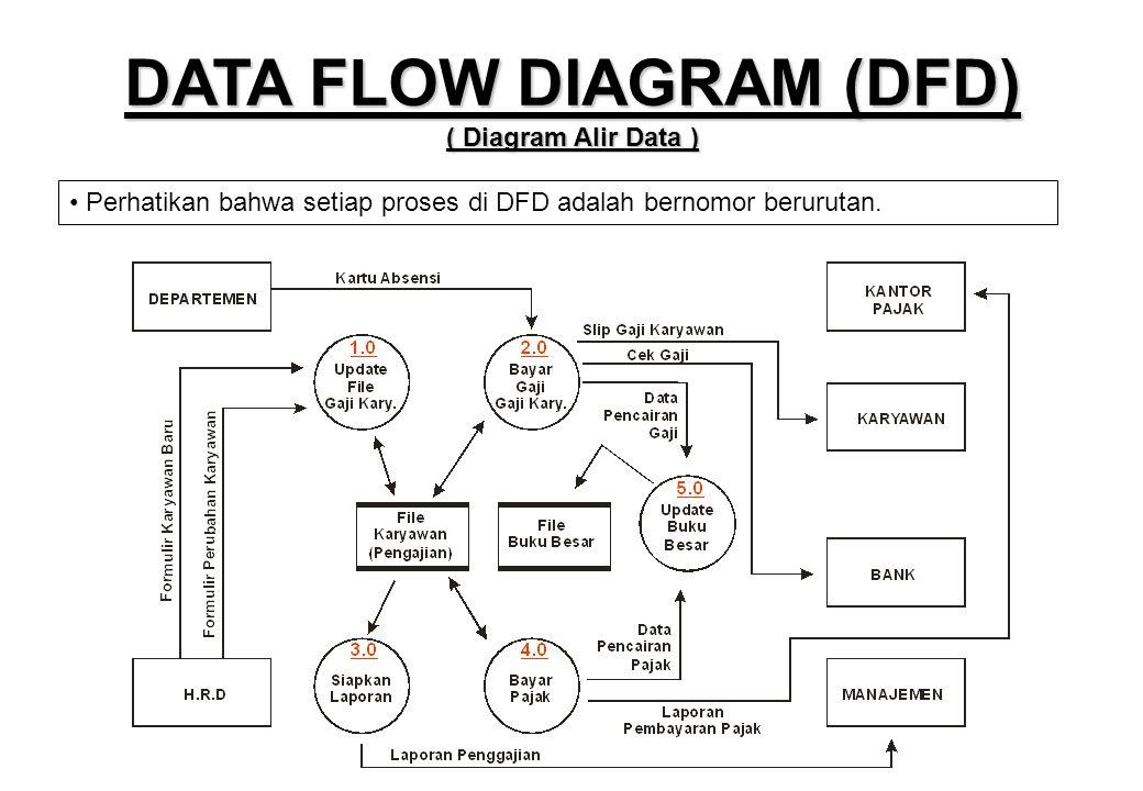Diagram dfd adalah circuit connection diagram pert 3 teknik dokumentasi desain database ppt download rh slideplayer info visio data flow diagram dfd level 0 diagram ccuart Image collections