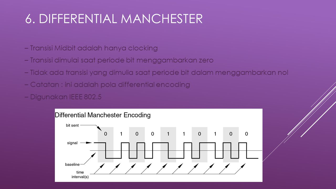 6. Differential Manchester